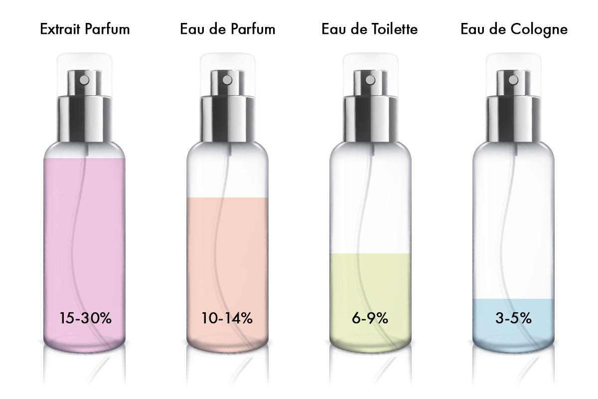 BQ-Parfumgrafik_1200x800